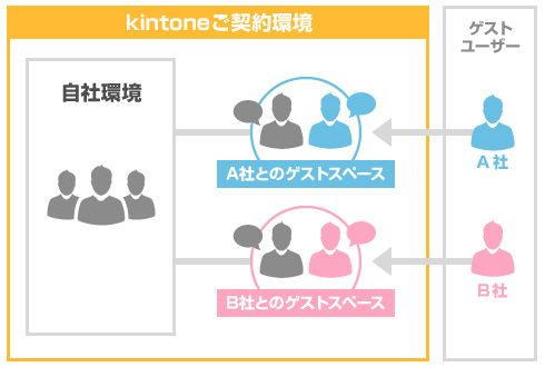 kintoneユーザーをゲストスペースに招待する時には共通化しよう ...