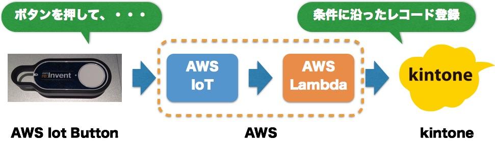 aws_iot-kintone_diagram