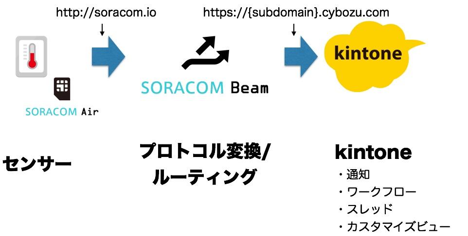 soracom-kintone2