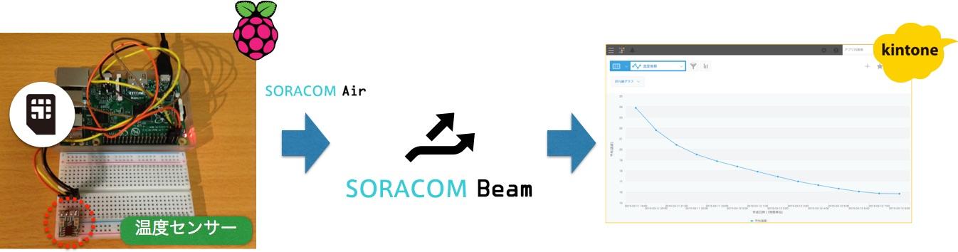 soracom-kintone3